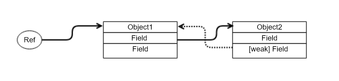 Directions for ARC Memory Management in Delphi